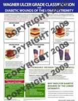 wagner ulcer grade poster
