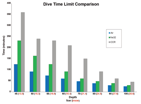 CCR-Dive-Time-Graph