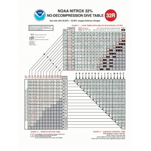 NOAA Nx32 Dive Table - 18 x 24 Poster