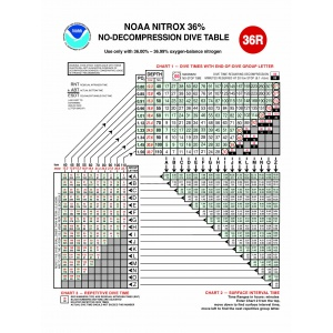NOAA Nx36 Dive Table - Poster